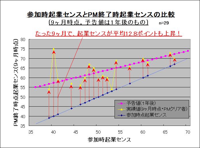 参加時起業センスとPM終了時起業センスの比較